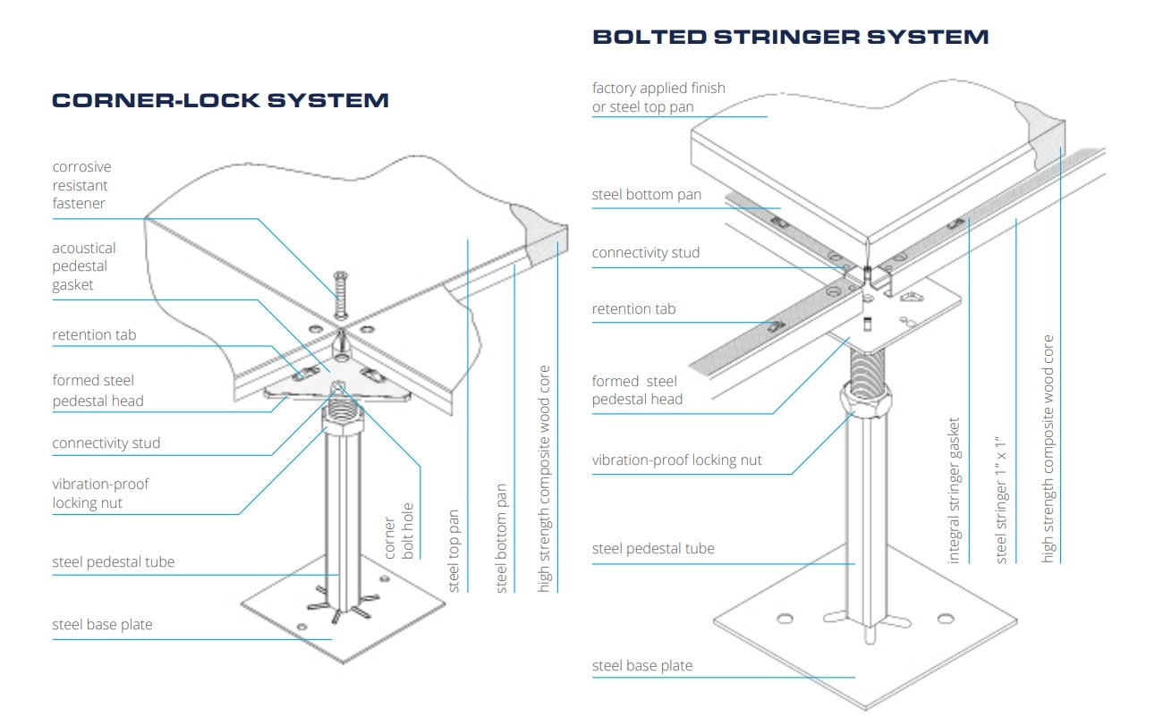 Floor Systems - Corner-Lock and Bolted Stringer